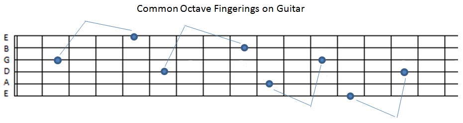 common-octave-fingerings-guitar