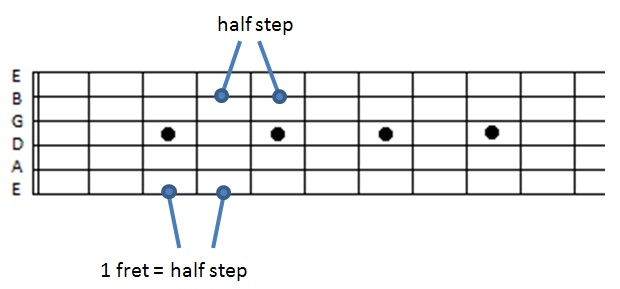guitar-neck-half-steps