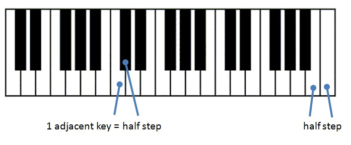 keyboard-half-steps