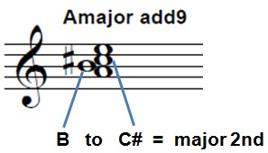 Amajor-add9-chord