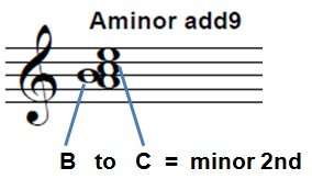 Aminor-add9-chord