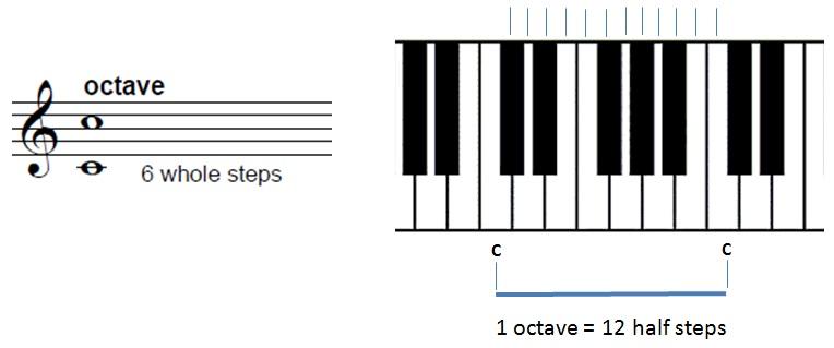 Octave-staff