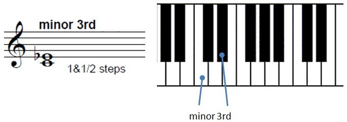 minor-3rd-staff
